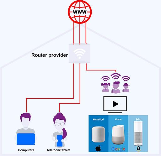 VPN-ONbeveiligd schema