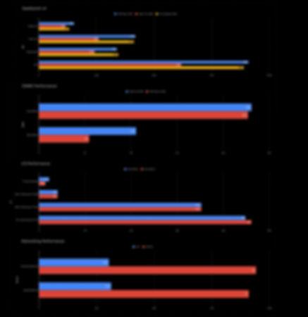 vim3_performance_vertical.jpg