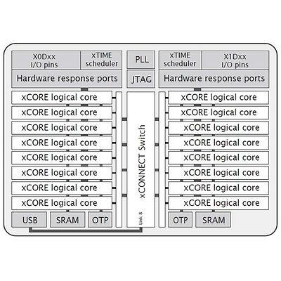 xmos_core.jpg