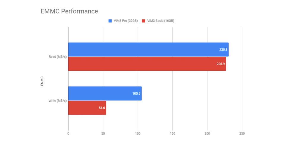 EMMC Performance