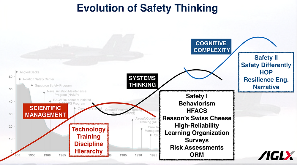 Evolution of Naval Safety | AGLX Consulting