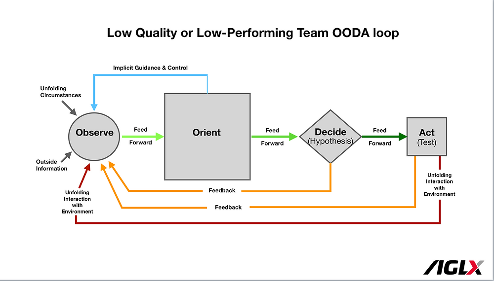 Low-Performing Team OODA loop