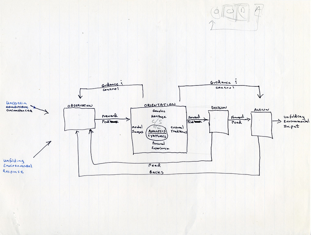 Boyd's Final Version of the OODA loop