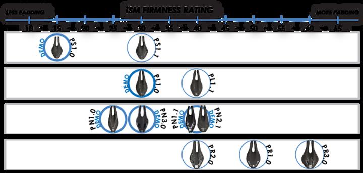 ism_firmness_chart.png