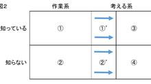 【 仕事のレシピ化・仕組み化 】(20・21/23) 仕組み化できるのは「作業系」の仕事だけではない?  さらに仕組み化を進めるための「仕事」の分解の仕方