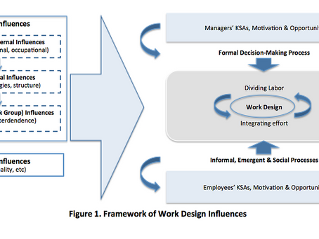 Where Does Work Design Come From?