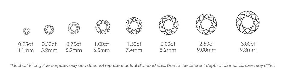 Carat - The 4cs of Diamond Quality - Pin