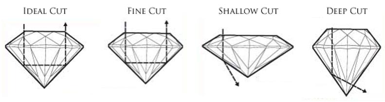 Cut 1of2 - The 4cs of Diamond Quality -