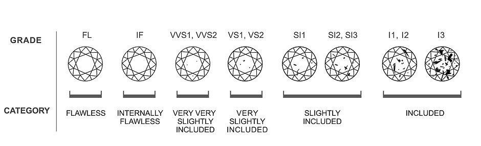 Clarity - The 4cs of Diamond Quality - P