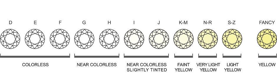 Colour - The 4cs of Diamond Quality - Pi