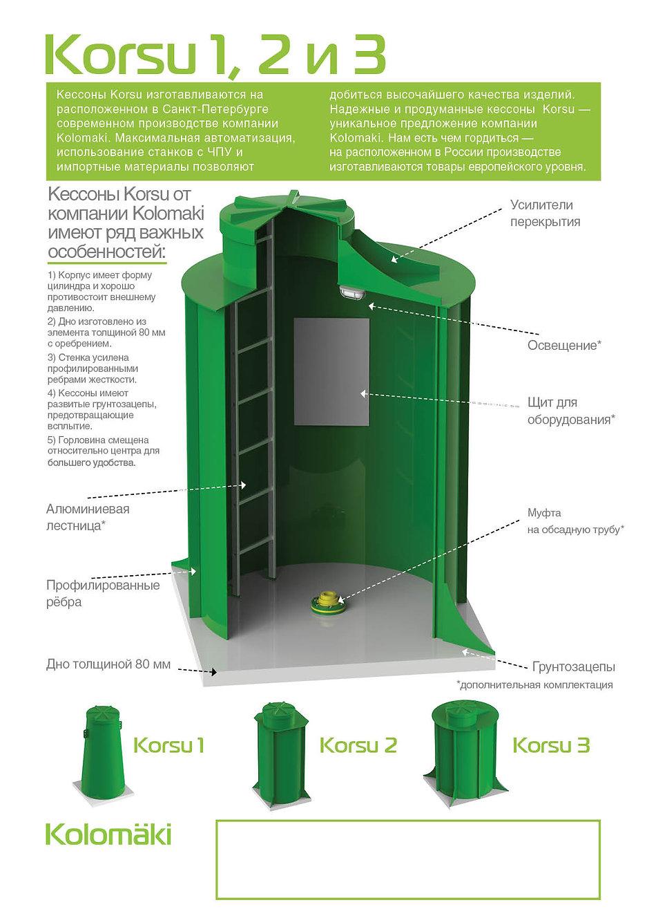 купить пластиковый кессон Корсу, Korsu 1 2 3 пластиковой кессон, в спб, для дачи, для сважины, для погреба, вода
