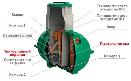 схема септика ,стоимость ,дешево недорого Росток коттеджный Rostok загородная канализация для дачи и дома пластиковый бюджетный локальный, септик фото, принцип работы