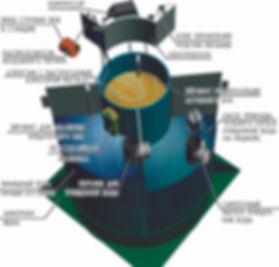 станция биологической очистки, устройство септика Италбио Italbio, схема септика, фото, Канализация на даче, для дома ,
