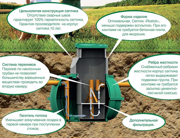 схема септика стоимость дешевый недорогой Росток Rostok загородная канализация для дачи и дома пластиковый бюджетный принцип работы септика фото