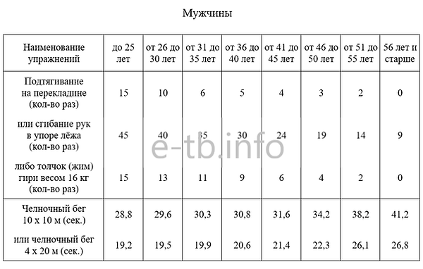 Нормативы физо для ГБР Мужчины.png