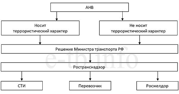 АНВ Минтранс.png