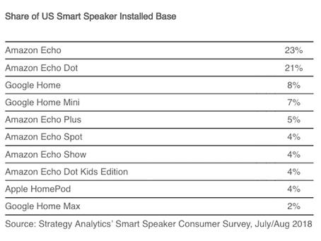 2018年スマートスピーカー米国シェア。機種別トップはAmazon Echo 23%。