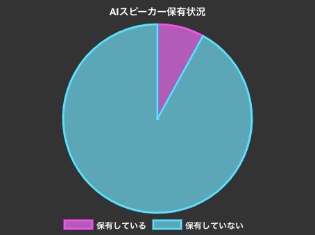 IoTニュースが20000人への調査を実施!AIスピーカーの普及率。