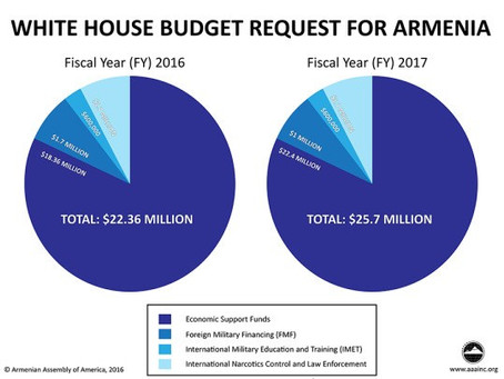 White House Submits Budget to Congress