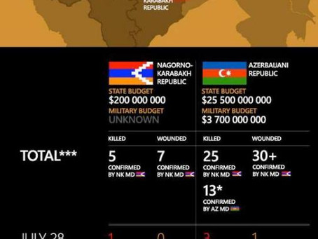 INFOGRAPHIC: Clashes Between Nagorno Karabakh and Azerbaijan, July 28 – August 4, 2014