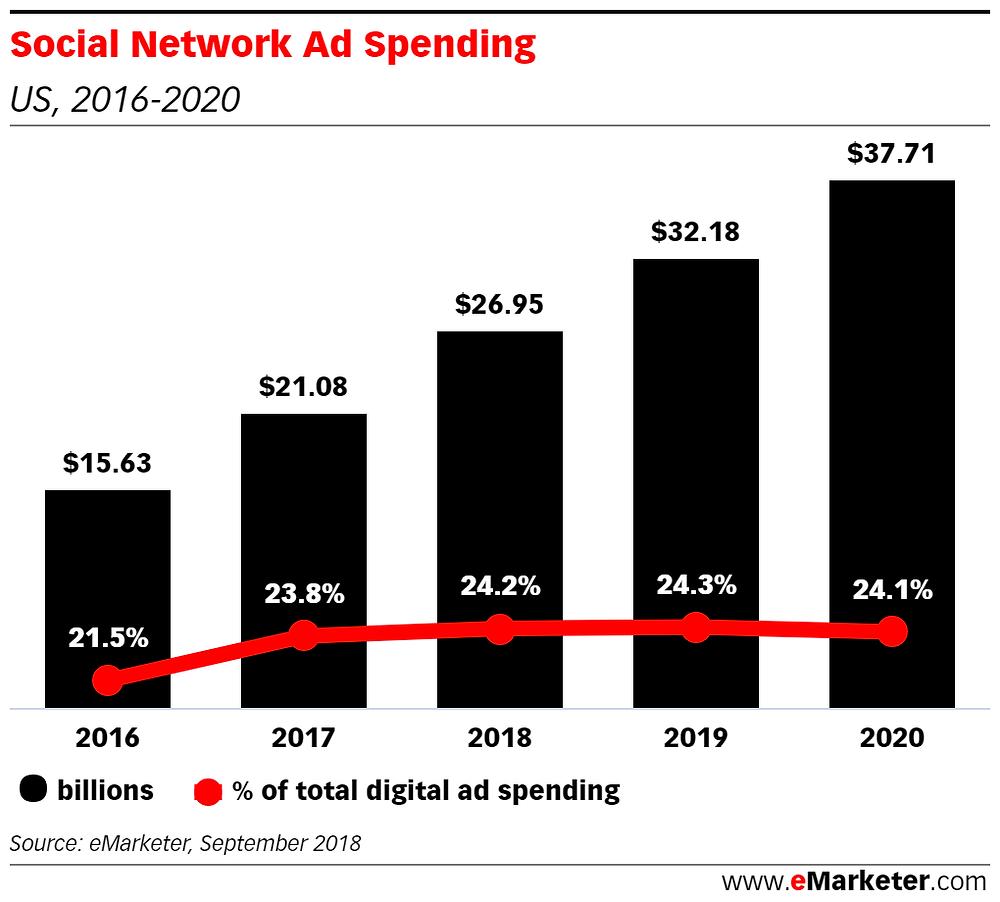 social network advertising spend