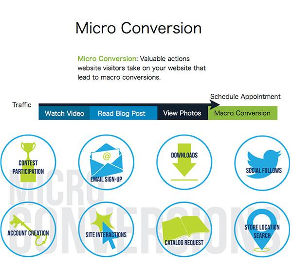 micro conversion