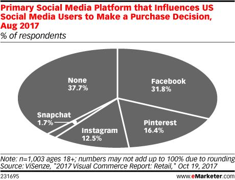social media purchases
