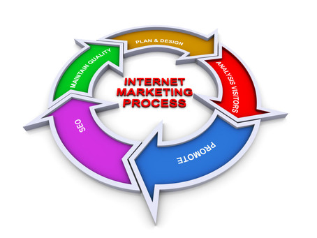 The 2 Step Process to Learn Internet Marketing