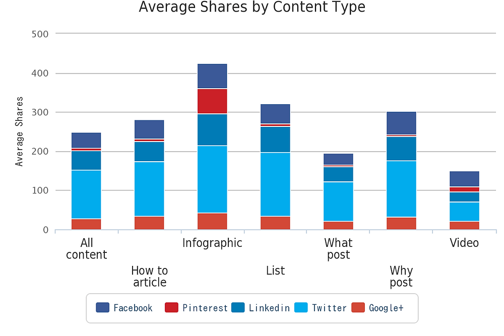 shares by content type