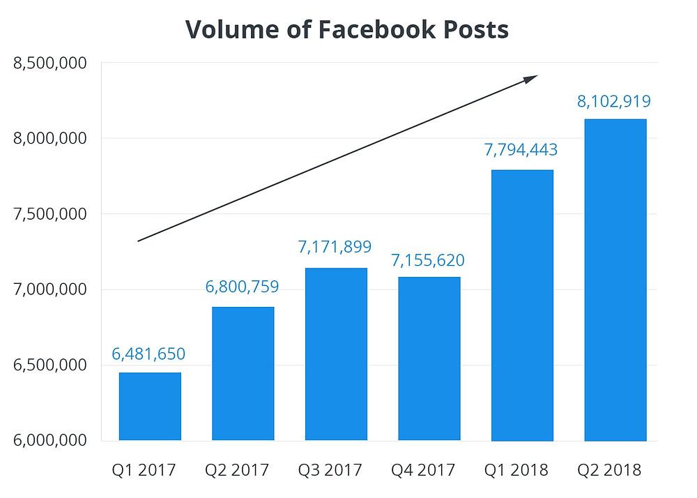 Facebook post volume