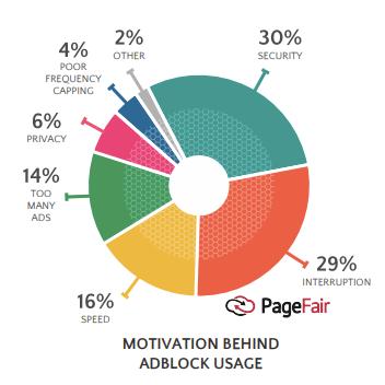 motivation behind adblock usage