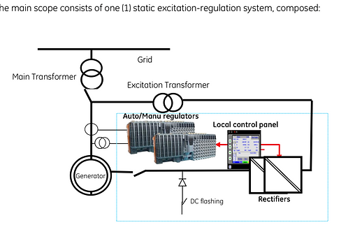 ControGen HX Static Excitation System General Electric