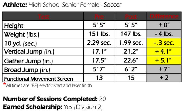 Colorado Soccer Athlete Results
