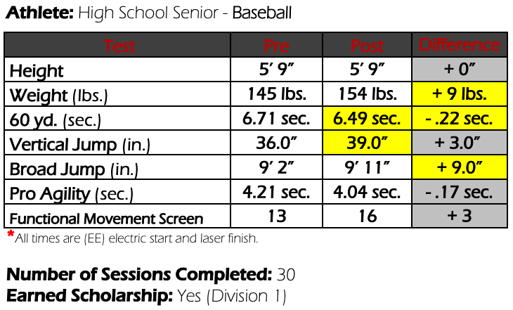 Colorado Baseball Athlete Results