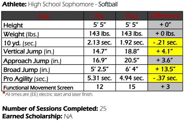 Colorado Softball Athlete Results