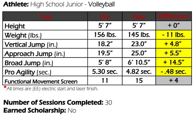 Colorado Volleyball Athlete Results
