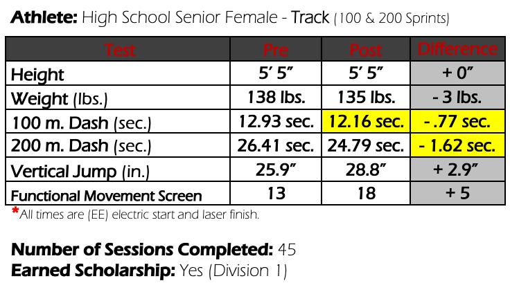Colorado Track Athlete Results