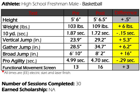 Colorado Basketball Athlete Results