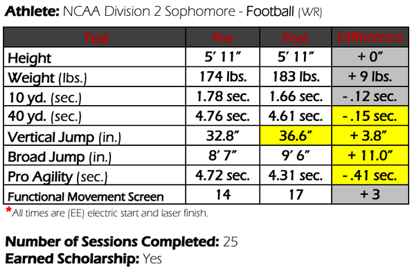 Colorado Football Athlete Results