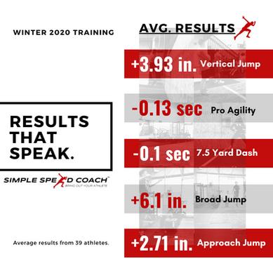 Winter 2020/2021 Training Results