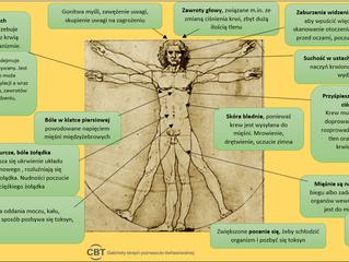 Fizjologiczne i poznawcze objawy lęku