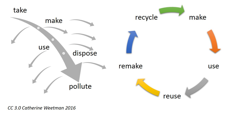 A diagram of a linear economy compared to a circular economy