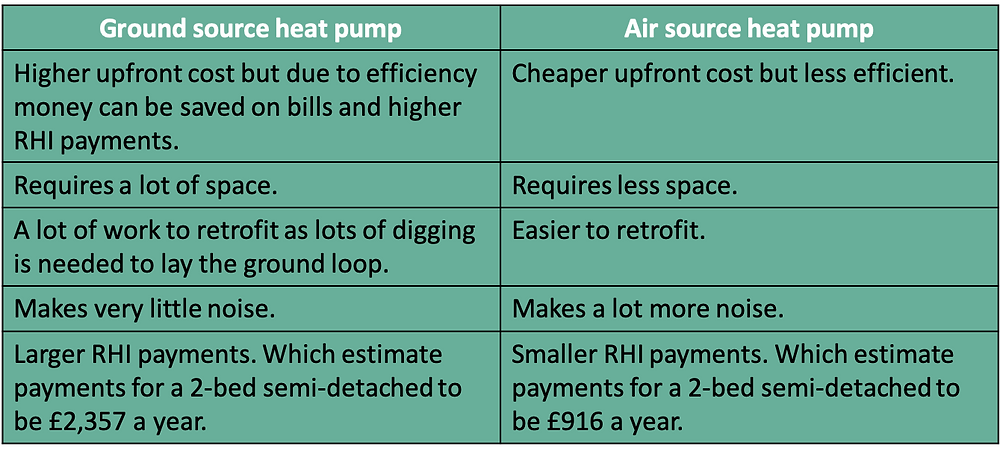 The benefits of ground source and air source heat pumps