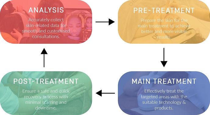 skinmanagementcycle.jpg