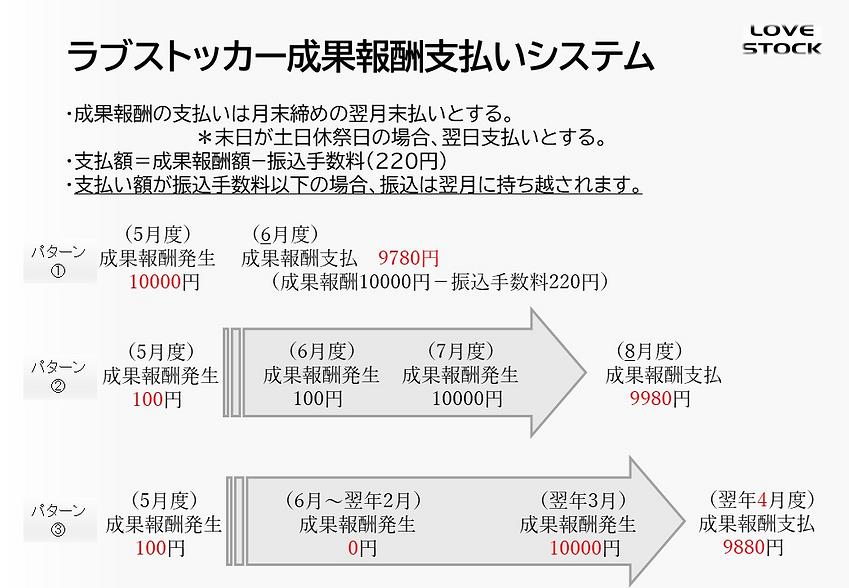 成果報酬支払システム.png