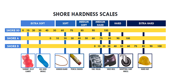 Shore Hardness Scale.PNG