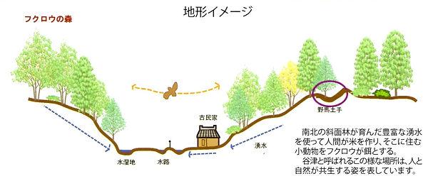 地形イメージ.jpg