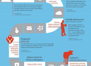 Today's Innovative Businesses: Focusing on What Matters Most - Infographic