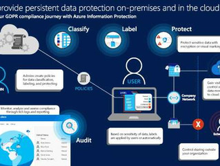 How to provide persistent data protection on-premises and in the cloud