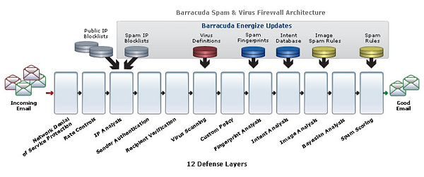barracuda spam protection layers.png